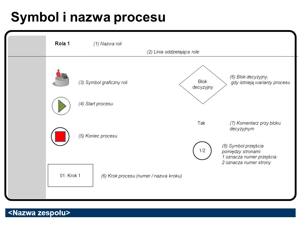 Symbol i nazwa procesu Rola 1 Rola 2 01.Krok 1 03.