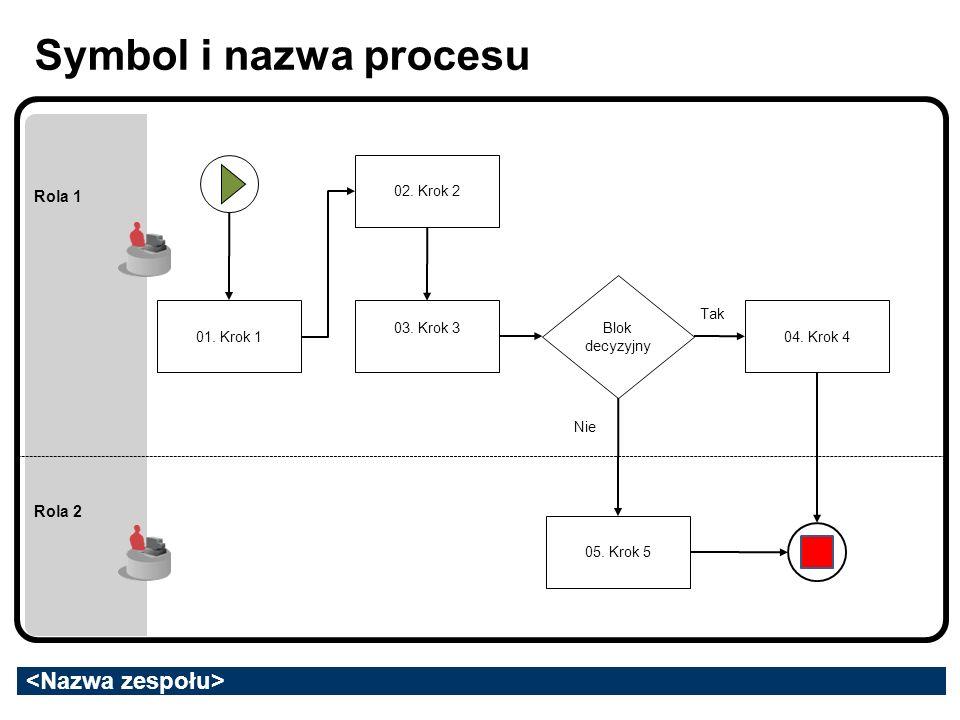 Symbol i nazwa procesu Rola 1 Rola 2 01. Krok 1 03. Krok 3 Blok decyzyjny 02. Krok 2 05. Krok 5 04. Krok 4 Tak Nie