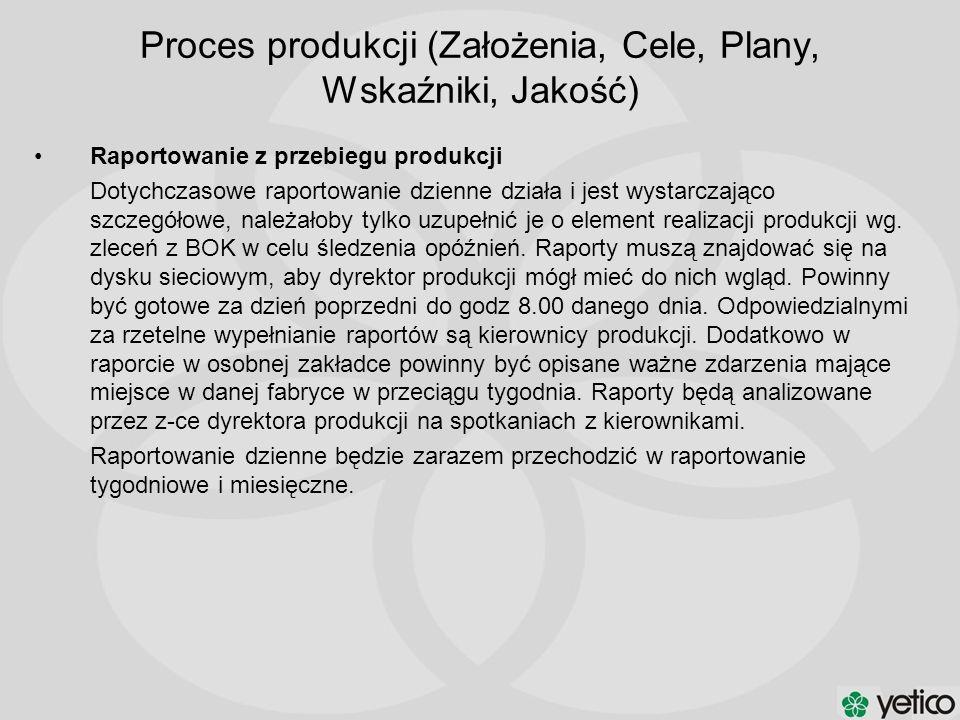 Proces produkcji (Założenia, Cele, Plany, Wskaźniki, Jakość) Raportowanie z przebiegu produkcji Dotychczasowe raportowanie dzienne działa i jest wysta
