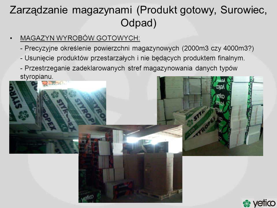 MAGAZYN WYROBÓW GOTOWYCH: - Precyzyjne określenie powierzchni magazynowych (2000m3 czy 4000m3?) - Usunięcie produktów przestarzałych i nie będących pr