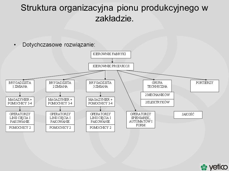 Struktura organizacyjna pionu produkcyjnego w zakładzie. Dotychczasowe rozwiązanie: