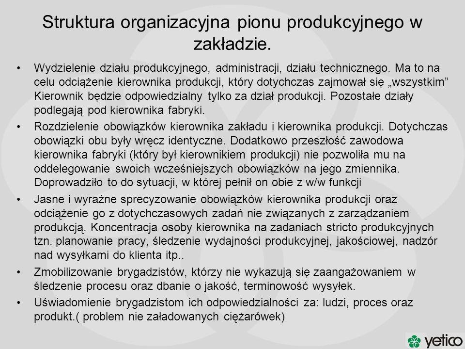 Wydzielenie działu produkcyjnego, administracji, działu technicznego. Ma to na celu odciążenie kierownika produkcji, który dotychczas zajmował się wsz