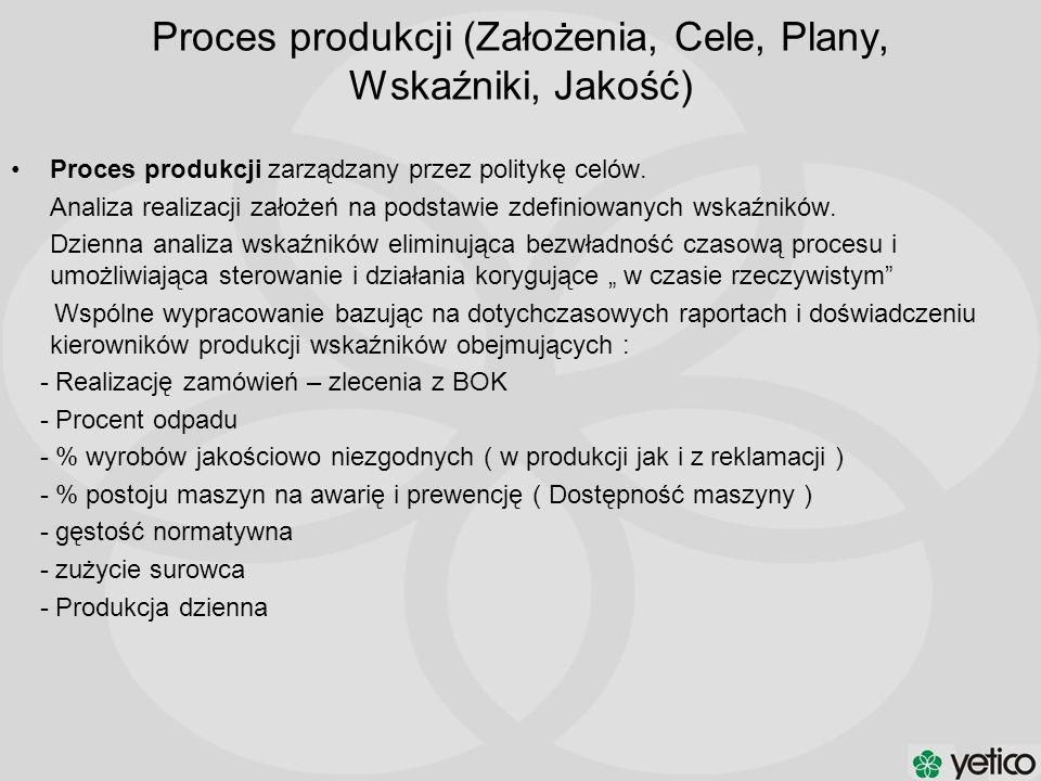 Proces produkcji zarządzany przez politykę celów. Analiza realizacji założeń na podstawie zdefiniowanych wskaźników. Dzienna analiza wskaźników elimin