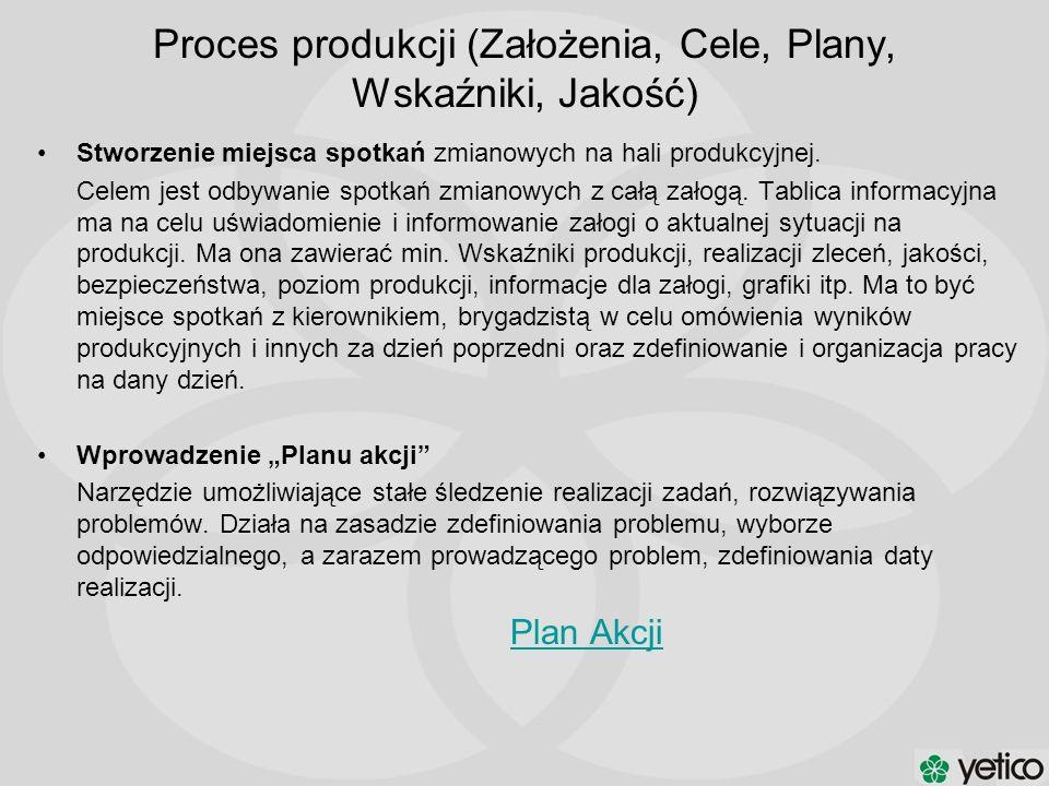 Proces produkcji (Założenia, Cele, Plany, Wskaźniki, Jakość) Stworzenie miejsca spotkań zmianowych na hali produkcyjnej. Celem jest odbywanie spotkań