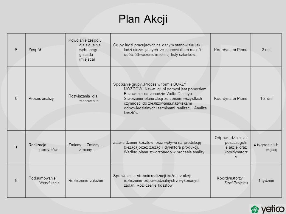 Plan Akcji 5Zespół Powołanie zespołu dla aktualnie wybranego gniazda (miejsca) Grupy ludzi pracujących na danym stanowisku jak i ludzi niezwiązanych z