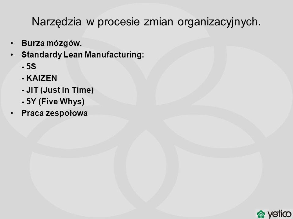 Burza mózgów. Standardy Lean Manufacturing: - 5S - KAIZEN - JIT (Just In Time) - 5Y (Five Whys) Praca zespołowa Narzędzia w procesie zmian organizacyj