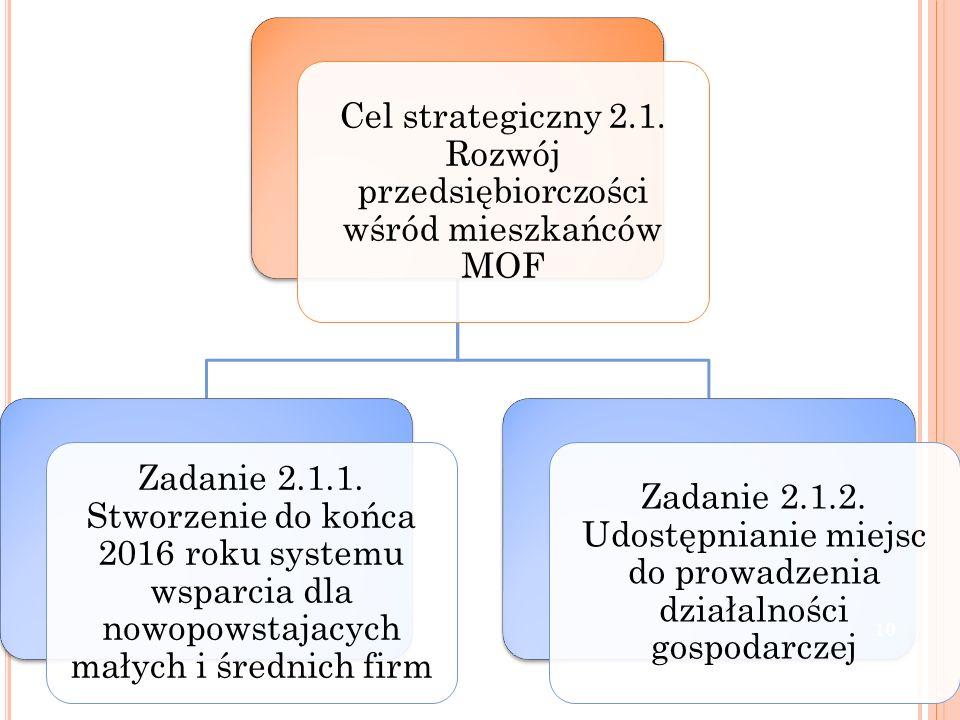 Cel strategiczny 2.1. Rozwój przedsiębiorczości wśród mieszkańców MOF Zadanie 2.1.1. Stworzenie do końca 2016 roku systemu wsparcia dla nowopowstajacy