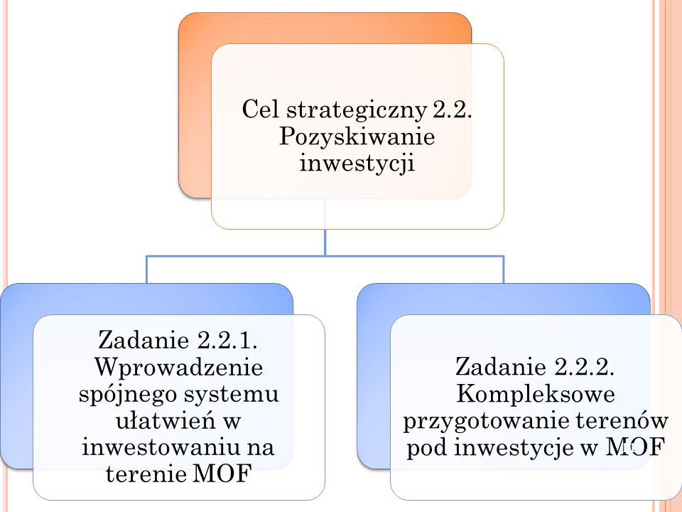 Cel strategiczny 2.2. Pozyskiwanie inwestycji Zadanie 2.2.1. Wprowadzenie spójnego systemu ułatwień w inwestowaniu na terenie MOF Zadanie 2.2.2. Kompl