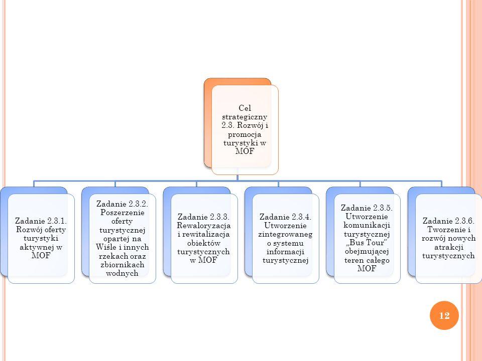 Cel strategiczny 2.3. Rozwój i promocja turystyki w MOF Zadanie 2.3.1.