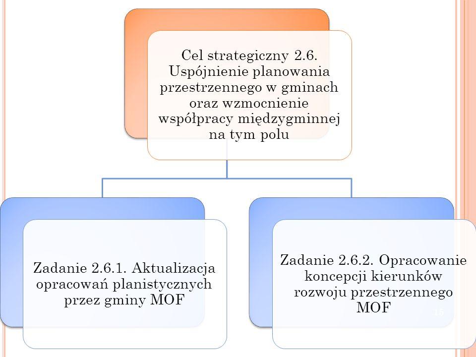 Cel strategiczny 2.6. Uspójnienie planowania przestrzennego w gminach oraz wzmocnienie współpracy międzygminnej na tym polu Zadanie 2.6.1. Aktualizacj