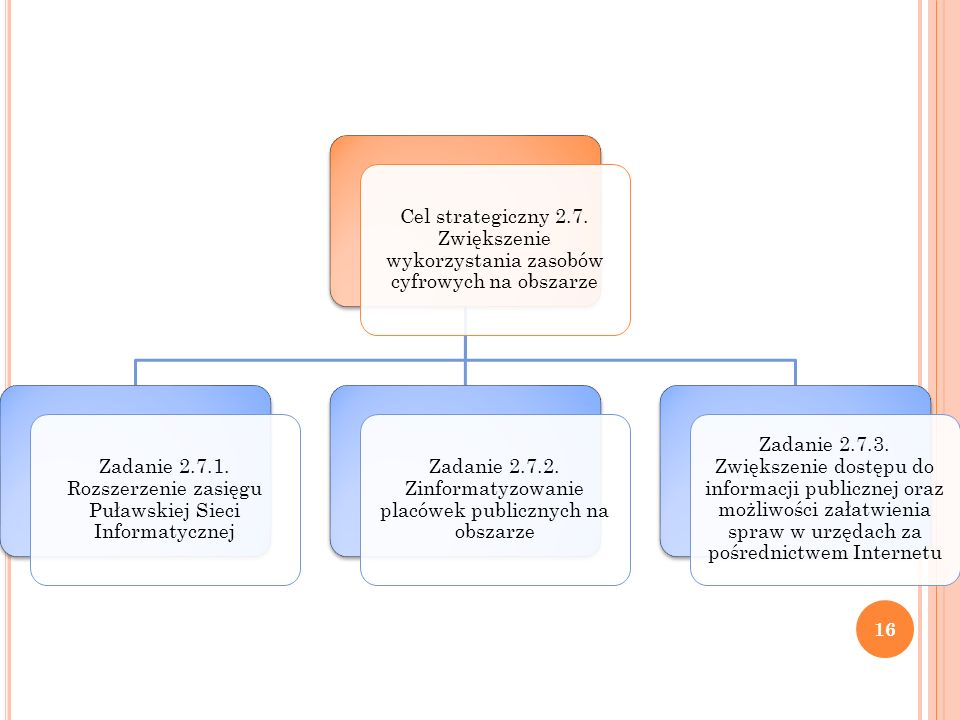 Cel strategiczny 2.7. Zwiększenie wykorzystania zasobów cyfrowych na obszarze Zadanie 2.7.1. Rozszerzenie zasięgu Puławskiej Sieci Informatycznej Zada