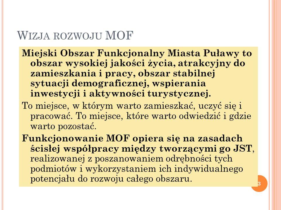 W IZJA ROZWOJU MOF Miejski Obszar Funkcjonalny Miasta Puławy to obszar wysokiej jakości życia, atrakcyjny do zamieszkania i pracy, obszar stabilnej sytuacji demograficznej, wspierania inwestycji i aktywności turystycznej.