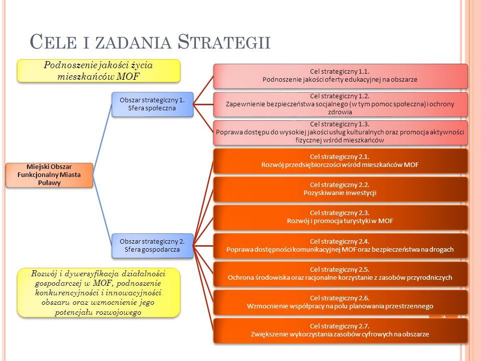 C ELE I ZADANIA S TRATEGII 4 Miejski Obszar Funkcjonalny Miasta Puławy Obszar strategiczny 1. Sfera społeczna Cel strategiczny 1.1. Podnoszenie jakośc