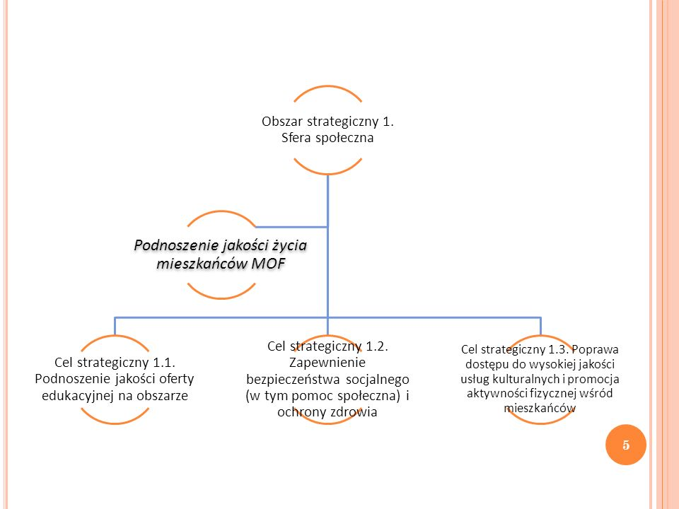 Obszar strategiczny 1. Sfera społeczna Cel strategiczny 1.1. Podnoszenie jakości oferty edukacyjnej na obszarze Cel strategiczny 1.2. Zapewnienie bezp
