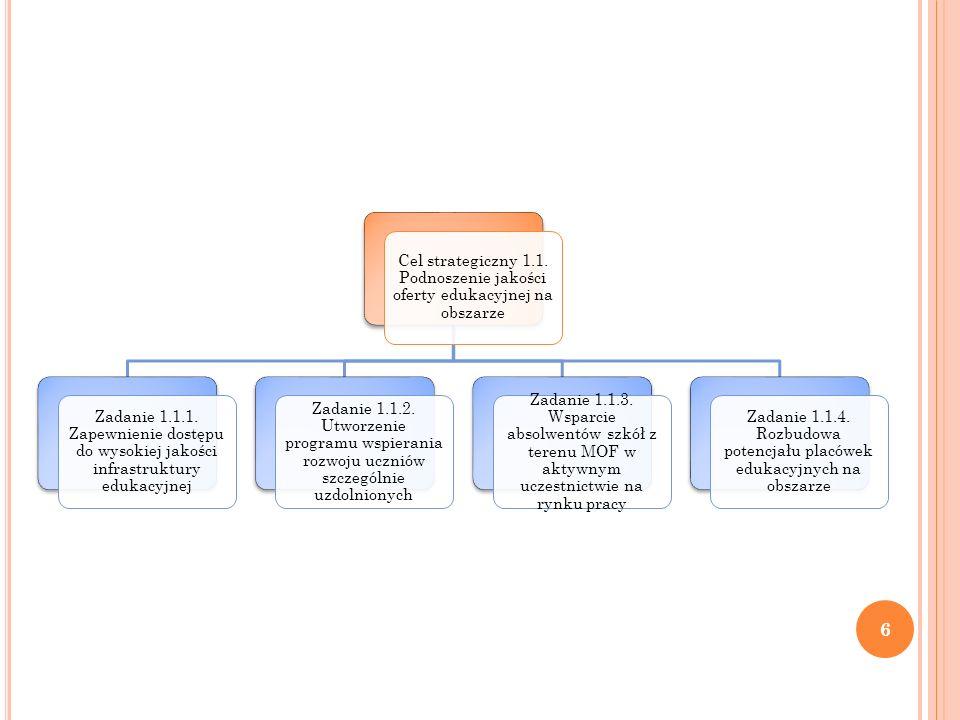 Cel strategiczny 1.1. Podnoszenie jakości oferty edukacyjnej na obszarze Zadanie 1.1.1.
