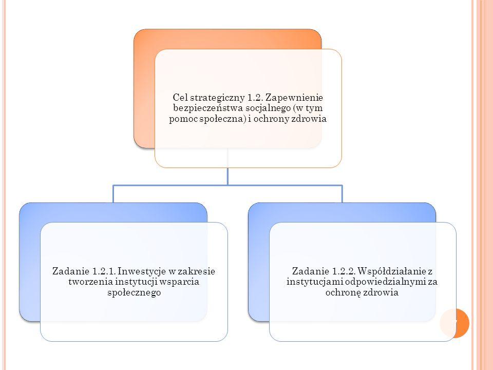 Cel strategiczny 1.2. Zapewnienie bezpieczeństwa socjalnego (w tym pomoc społeczna) i ochrony zdrowia Zadanie 1.2.1. Inwestycje w zakresie tworzenia i