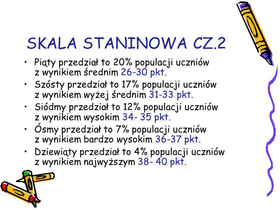 SKALA STANINOWA CZ.2 Piąty przedział to 20% populacji uczniów z wynikiem średnim 26-30 pkt. Szósty przedział to 17% populacji uczniów z wynikiem wyżej