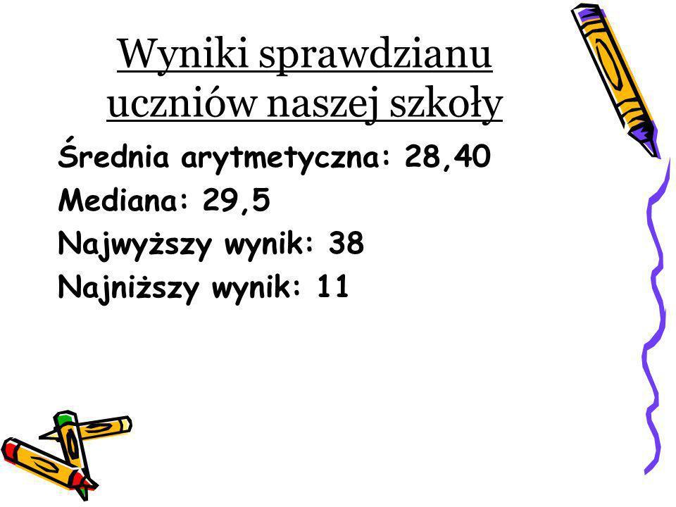 Wyniki sprawdzianu uczniów naszej szkoły Średnia arytmetyczna: 28,40 Mediana: 29,5 Najwyższy wynik: 38 Najniższy wynik: 11
