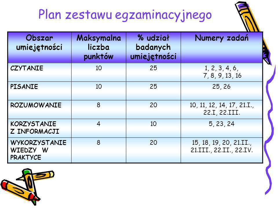 Plan zestawu egzaminacyjnego Obszar umiejętności Maksymalna liczba punktów % udział badanych umiejętności Numery zadań CZYTANIE10251, 2, 3, 4, 6, 7, 8