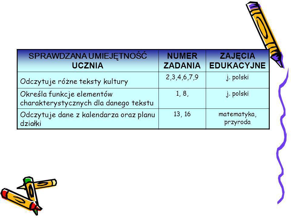 SPRAWDZANA UMIEJĘTNOŚĆ UCZNIA NUMER ZADANIA ZAJĘCIA EDUKACYJNE Odczytuje różne teksty kultury 2,3,4,6,7,9j. polski Określa funkcje elementów charakter