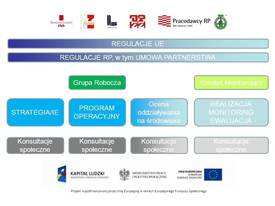 Projekt współfinansowany przez Unię Europejską w ramach Europejskiego Funduszu Społecznego Grupa Robocza Konsultacje społeczne PROGRAM OPERACYJNY Ocen