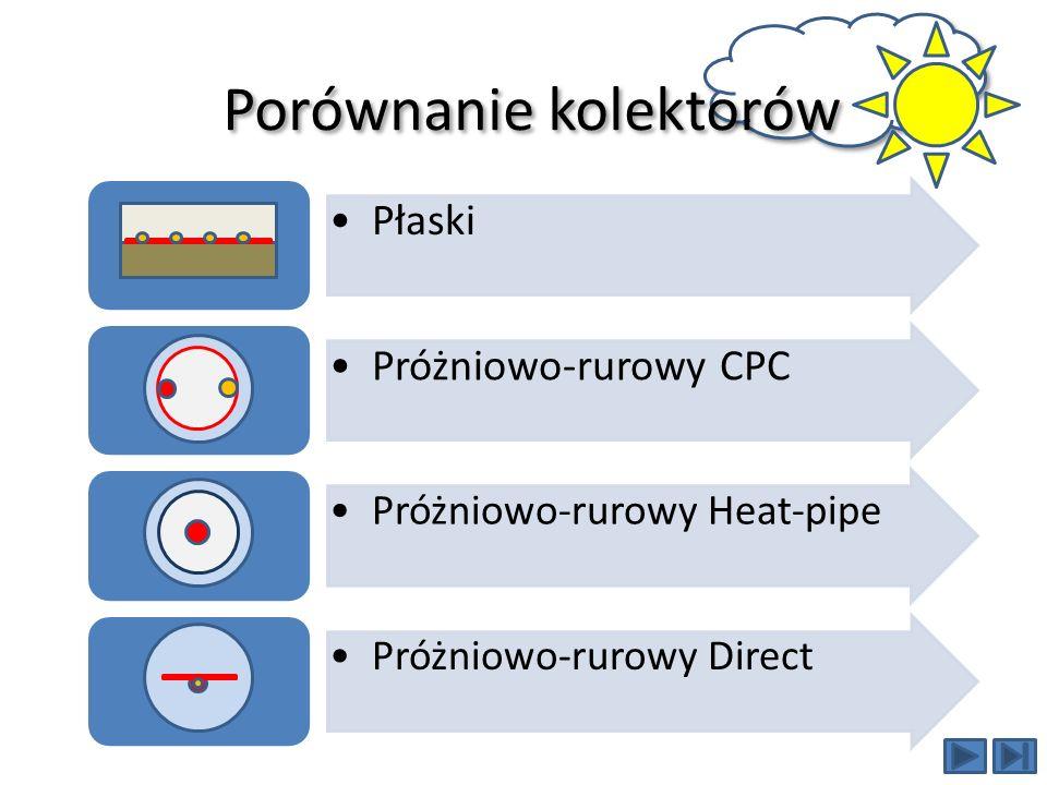 Porównanie kolektorów Płaski Próżniowo-rurowy CPC Próżniowo-rurowy Heat-pipe Próżniowo-rurowy Direct