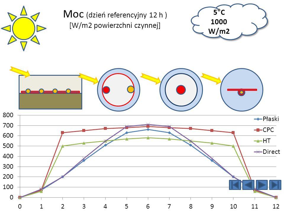 Moc (dzień referencyjny 12 h ) [W/m2 powierzchni czynnej] 5 ° C 1000 W/m2