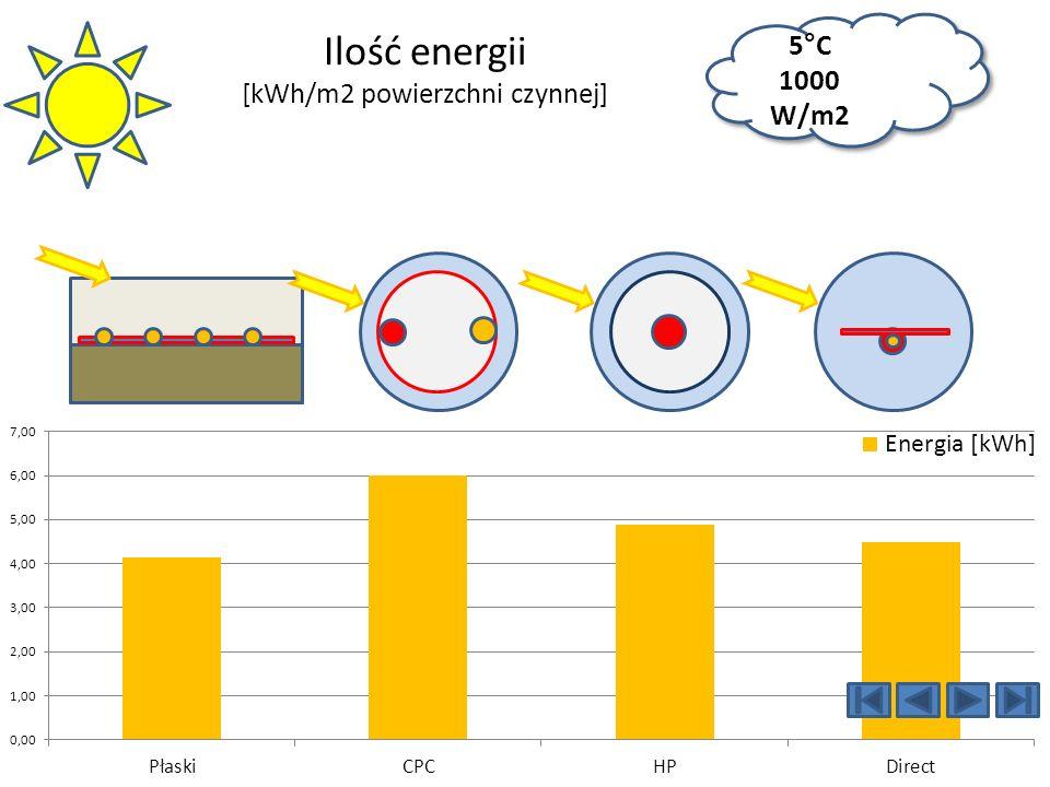 Ilość energii [kWh/m2 powierzchni czynnej] 5 ° C 1000 W/m2