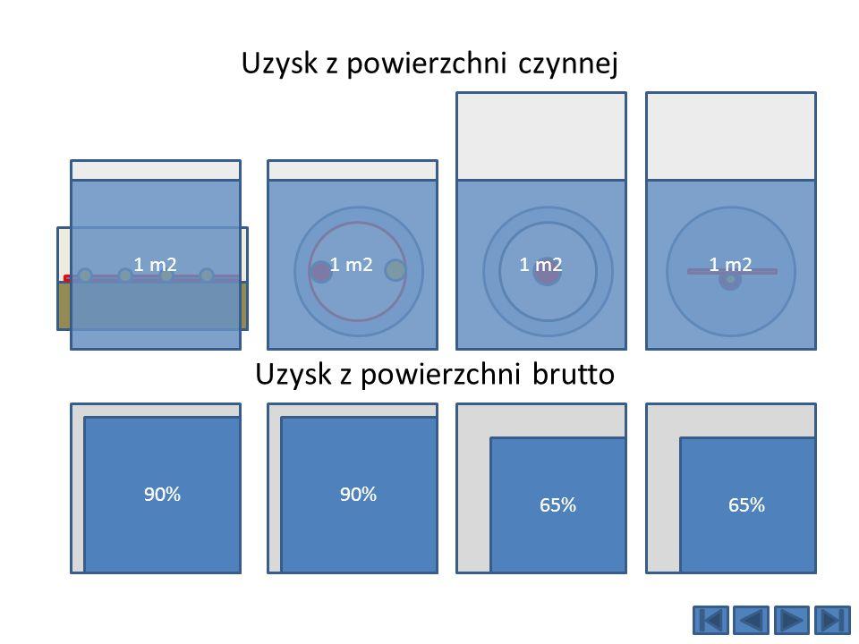 Uzysk z powierzchni czynnej 90% 65% 1 m2 Uzysk z powierzchni brutto