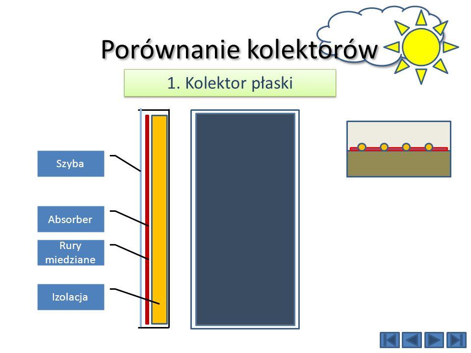 Ilość energii [kWh/m2 powierzchni czynnej / brutto] 5 ° C 1000 W/m2