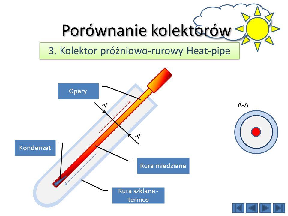 AA Rura szklana Absorber Przewody miedziane Porównanie kolektorów 4.