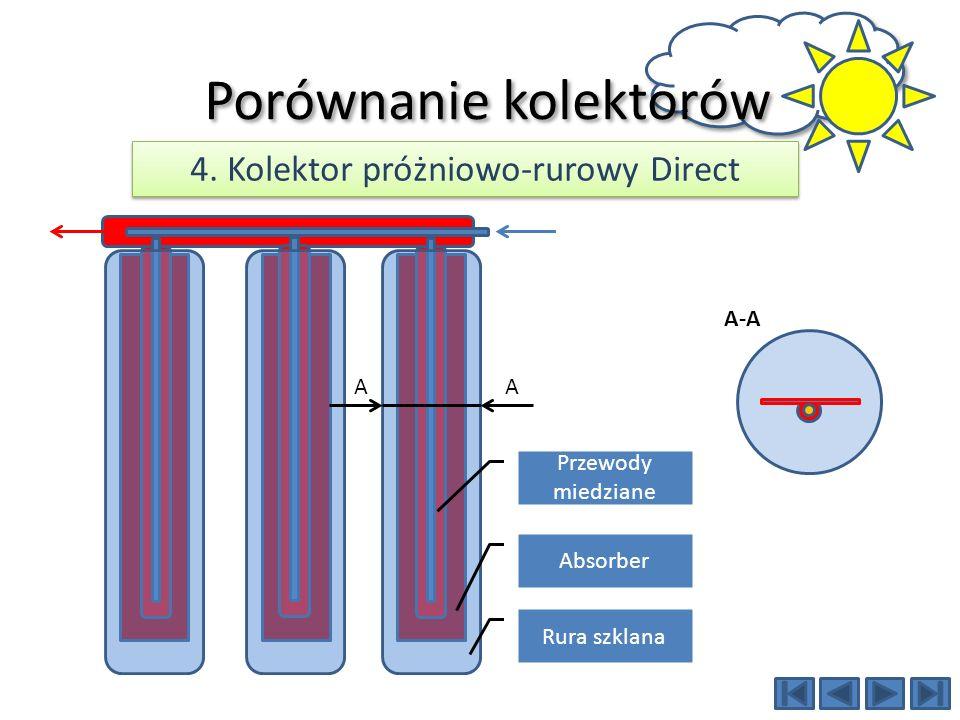 AA Rura szklana Absorber Przewody miedziane Porównanie kolektorów 4. Kolektor próżniowo-rurowy Direct