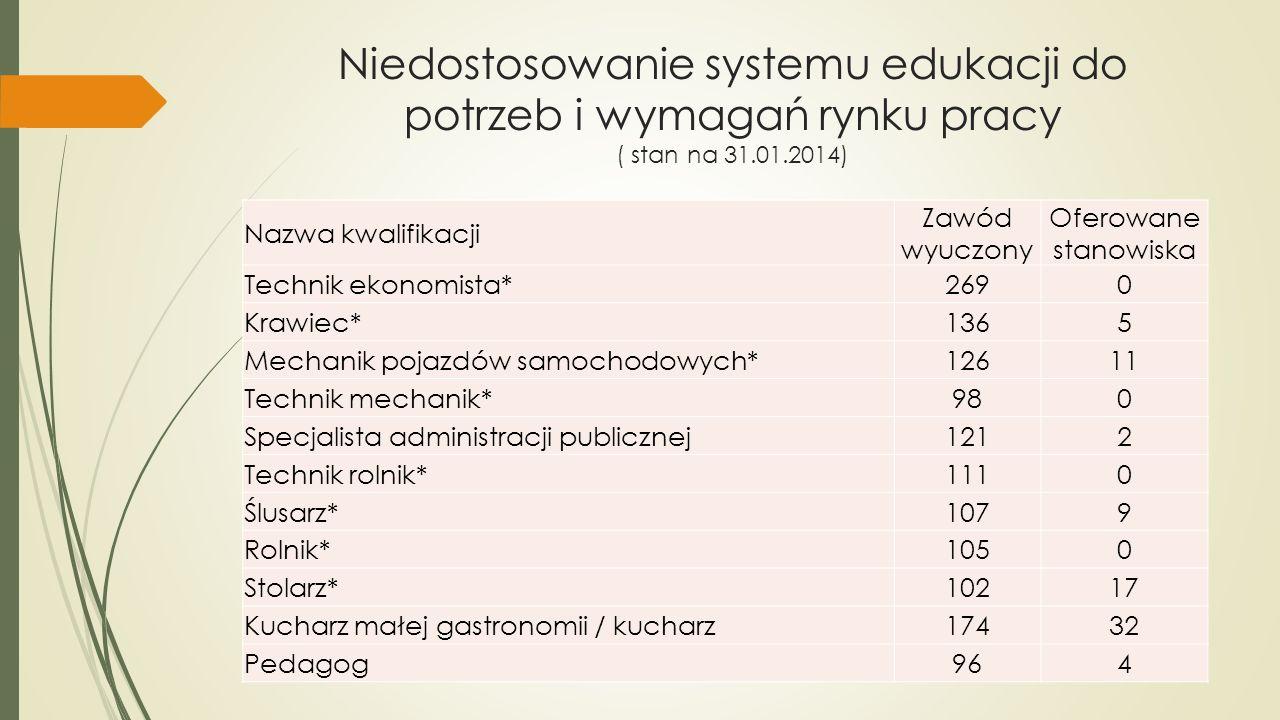 Niedostosowanie systemu edukacji do potrzeb i wymagań rynku pracy ( stan na 31.01.2014) Nazwa kwalifikacji Zawód wyuczony Oferowane stanowiska Technik