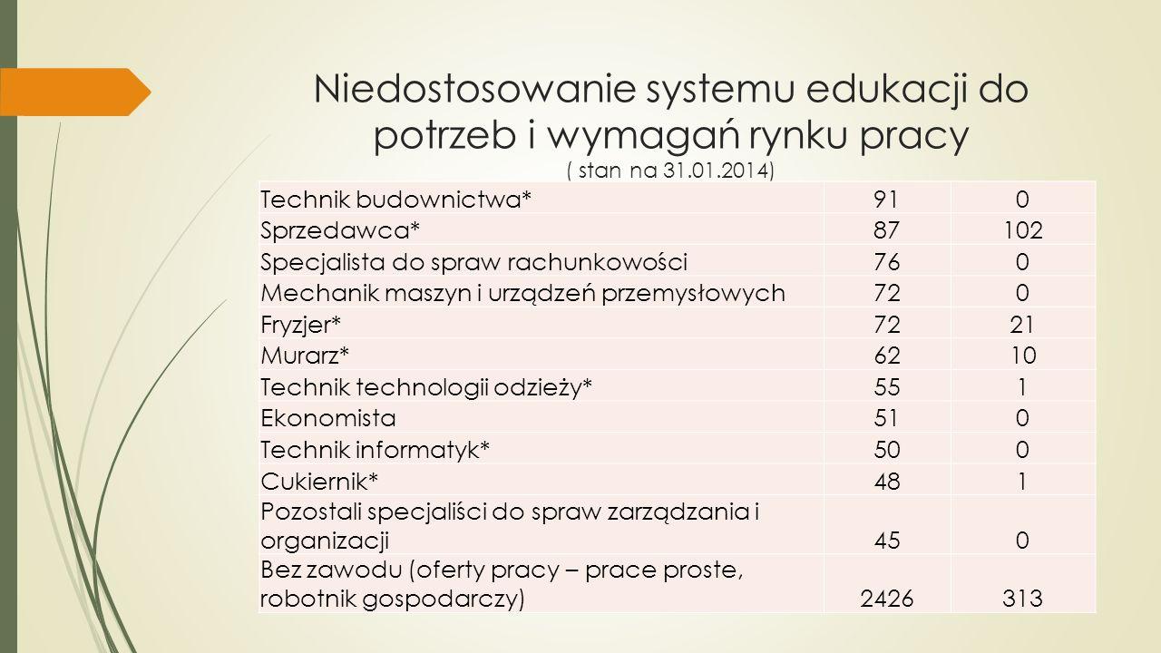 Niedostosowanie systemu edukacji do potrzeb i wymagań rynku pracy ( stan na 31.01.2014) Technik budownictwa*910 Sprzedawca*87102 Specjalista do spraw