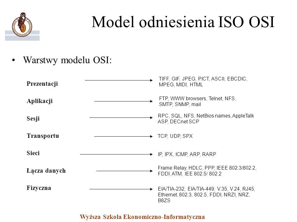 Wyższa Szkoła Ekonomiczno-Informatyczna Model odniesienia ISO OSI Warstwy modelu OSI: Prezentacji Aplikacji Sesji Transportu Sieci Łącza danych Fizycz