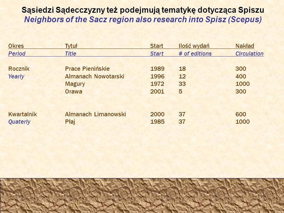 Sąsiedzi Sądecczyzny też podejmują tematykę dotycząca Spiszu Neighbors of the Sacz region also research into Spisz (Scepus) OkresTytułStartIlość wydańNakład PeriodTitle Start# of editionsCirculation RocznikPrace Pienińskie198918300 YearlyAlmanach Nowotarski199612400 Magury1972331000 Orawa20015300 KwartalnikAlmanach Limanowski200037600 QuaterlyPłaj1985371000