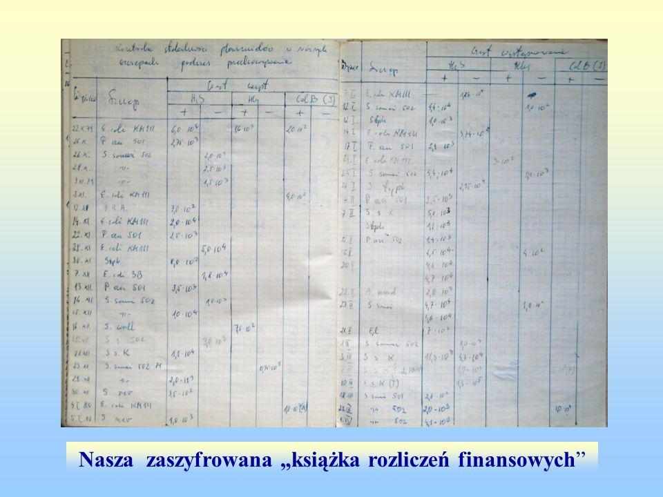 Nasza zaszyfrowana książka rozliczeń finansowych