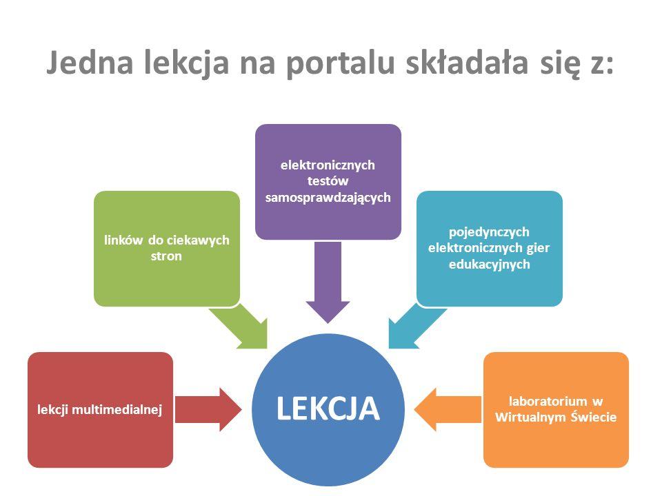 Jedna lekcja na portalu składała się z: LEKCJA lekcji multimedialnej linków do ciekawych stron elektronicznych testów samosprawdzających pojedynczych elektronicznych gier edukacyjnych laboratorium w Wirtualnym Świecie