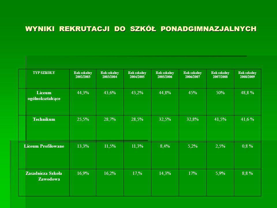 WYNIKI REKRUTACJI DO SZKÓŁ PONADGIMNAZJALNYCH TYP SZKOŁYRok szkolny 2002/2003 Rok szkolny 2003/2004 Rok szkolny 2004/2005 Rok szkolny 2005/2006 Rok szkolny 2006/2007 Rok szkolny 2007/2008 Rok szkolny 2008/2009 Liceum ogółnokształcące 44,3%43,6%43,2%44,8%45%50%48,8 % Technikum25,5%28,7%28,5%32,5%32,8%41,5%41,6 % Liceum Profilowane13,3%11,5%11,3%8,4%5,2%2,5%0,8 % Zasadnicza Szkoła Zawodowa 16,9%16,2%17,%14,3%17%5,9%8,8 %
