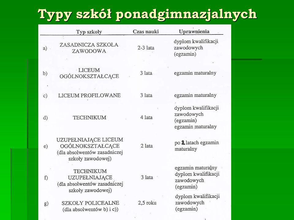 Typy szkół ponadgimnazjalnych