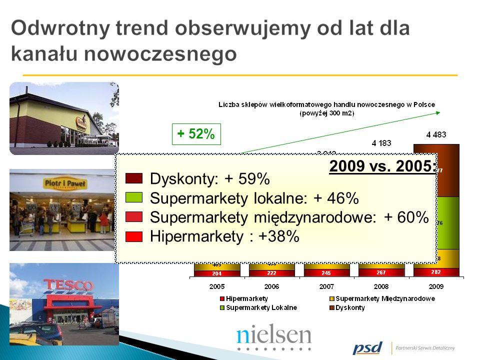 + 52% Dyskonty: + 59% Supermarkety lokalne: + 46% Supermarkety międzynarodowe: + 60% Hipermarkety : +38% 2009 vs.