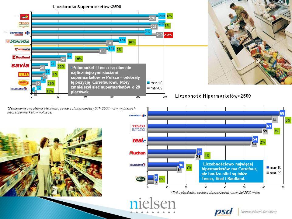 *Zestawienie uwzględnia placówki o powierzchni sprzedaży 301- 2500 m kw, wybranych sieci supermarketów w Polsce.