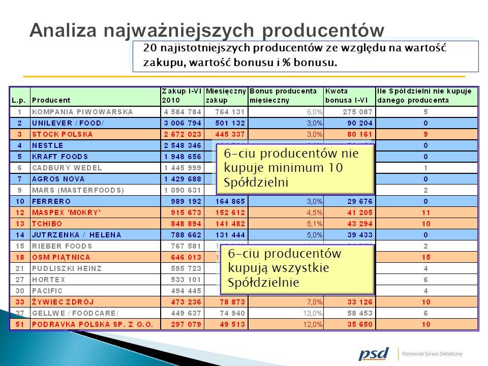 20 najistotniejszych producentów ze względu na wartość zakupu, wartość bonusu i % bonusu.