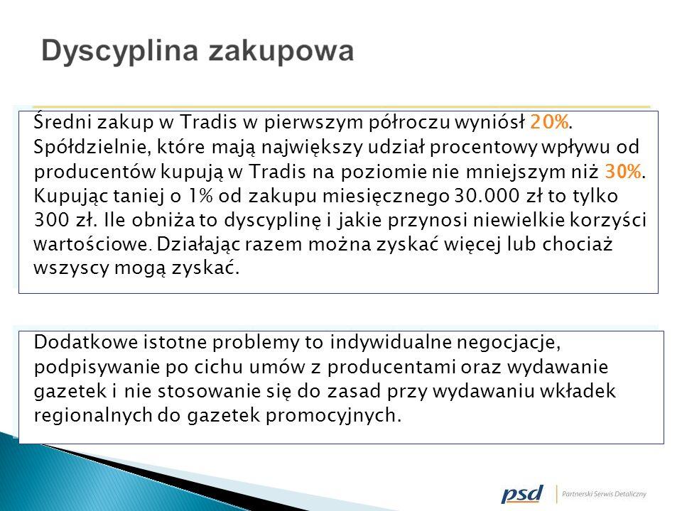 Średni zakup w Tradis w pierwszym półroczu wyniósł 20%.