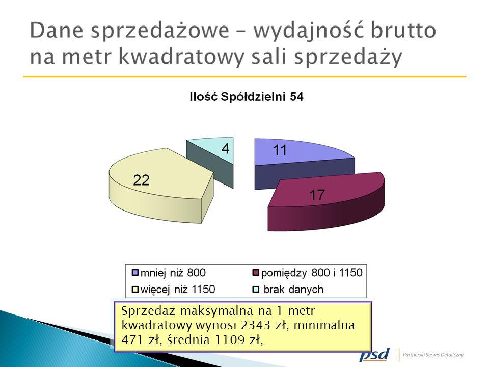 Sprzedaż maksymalna na 1 metr kwadratowy wynosi 2343 zł, minimalna 471 zł, średnia 1109 zł,
