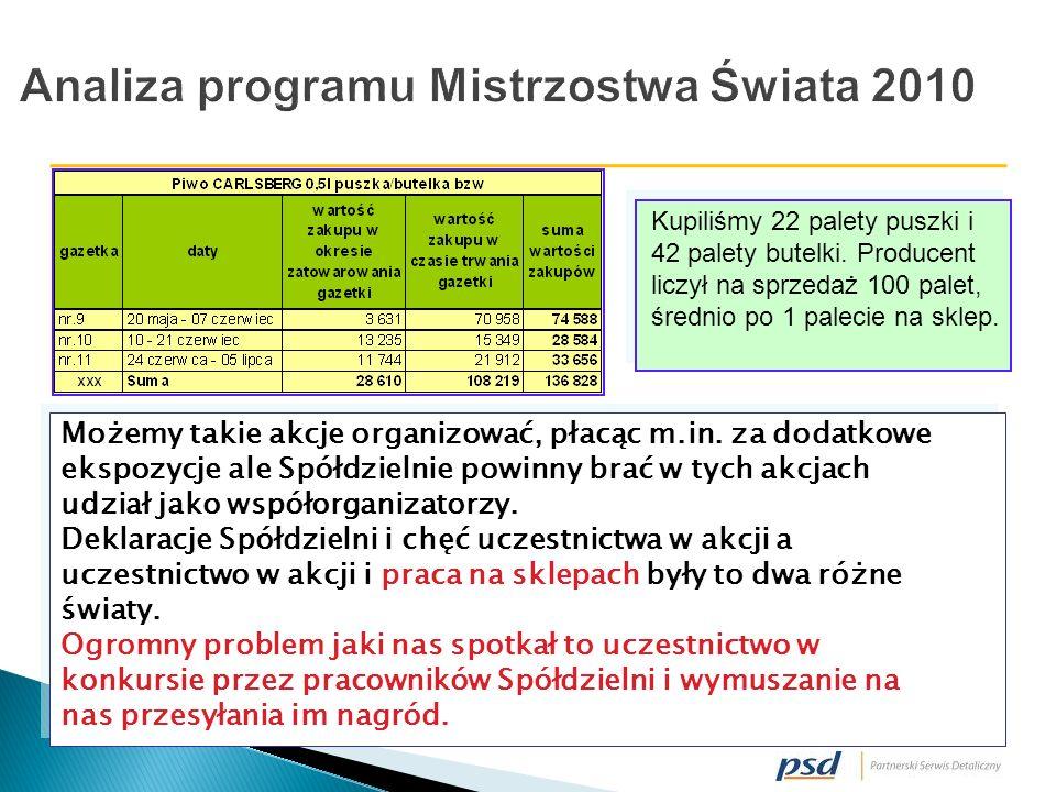 Analiza programu Mistrzostwa Świata 2010 Możemy takie akcje organizować, płacąc m.in.