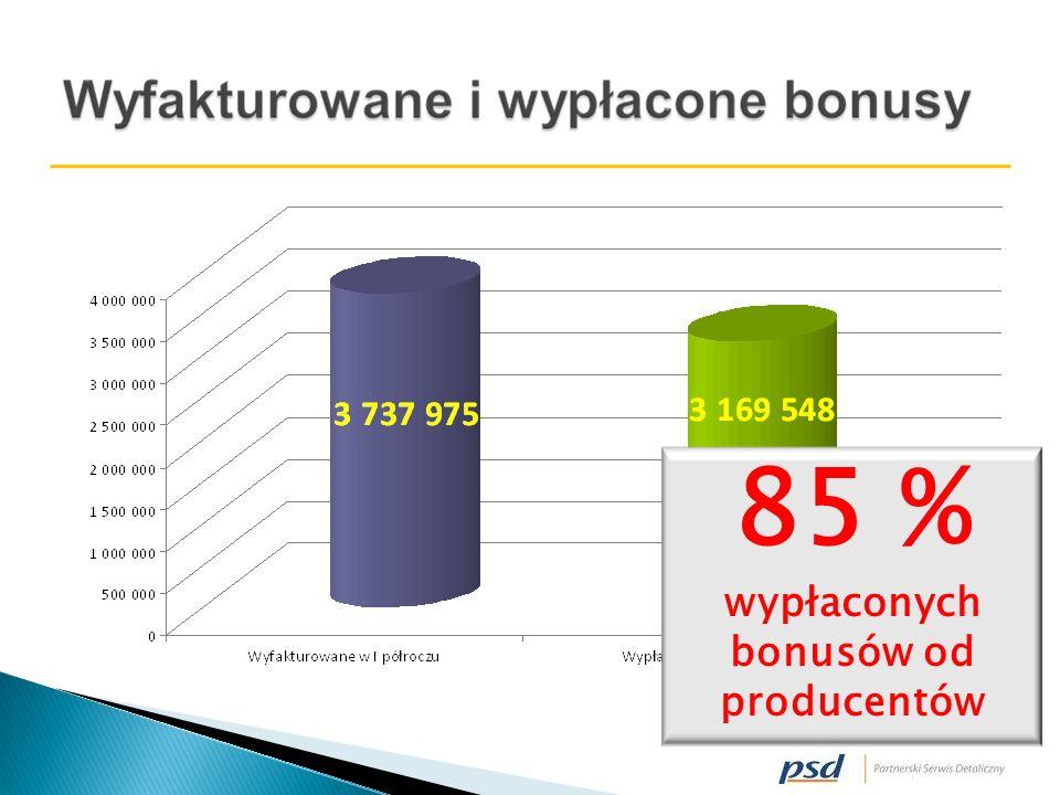 85 % wypłaconych bonusów od producentów