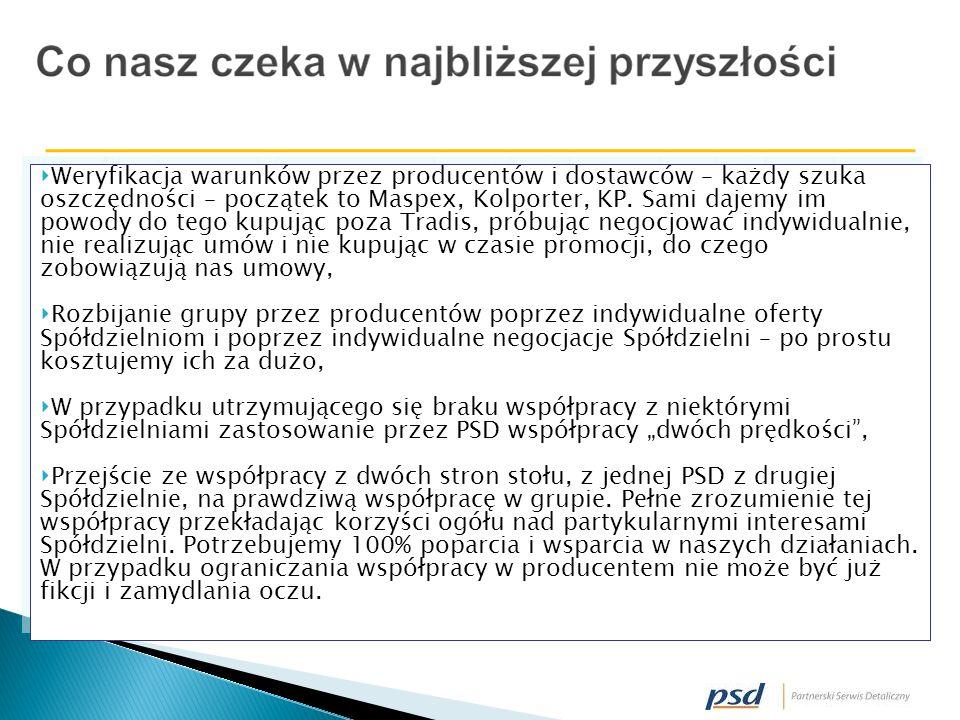 Weryfikacja warunków przez producentów i dostawców – każdy szuka oszczędności – początek to Maspex, Kolporter, KP.