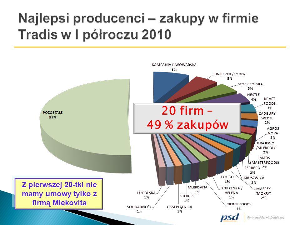 20 firm – 49 % zakupów Z pierwszej 20-tki nie mamy umowy tylko z firmą Mlekovita