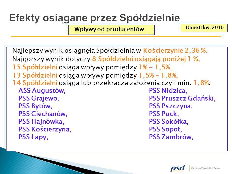 Efekty osiągane przez Spółdzielnie Najlepszy wynik osiągnęła Spółdzielnia w Kościerzynie 2,36 %.
